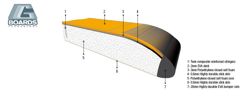 bic surfboards g-boards